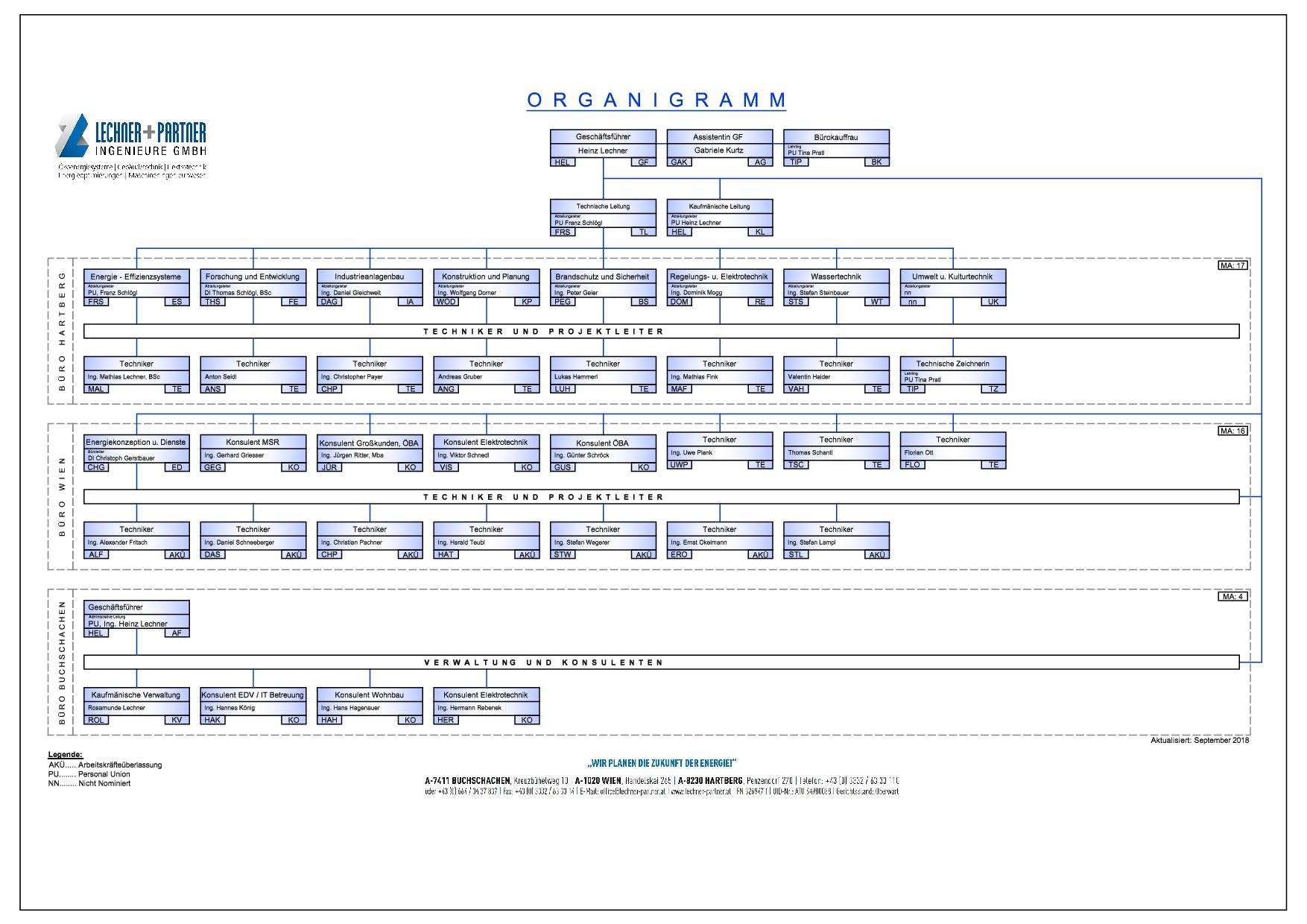Organigramm Deutsch_007_